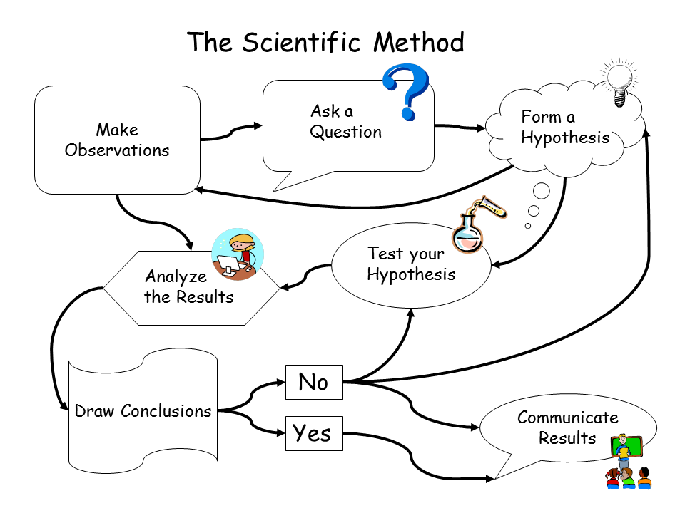 labpaq scientific method